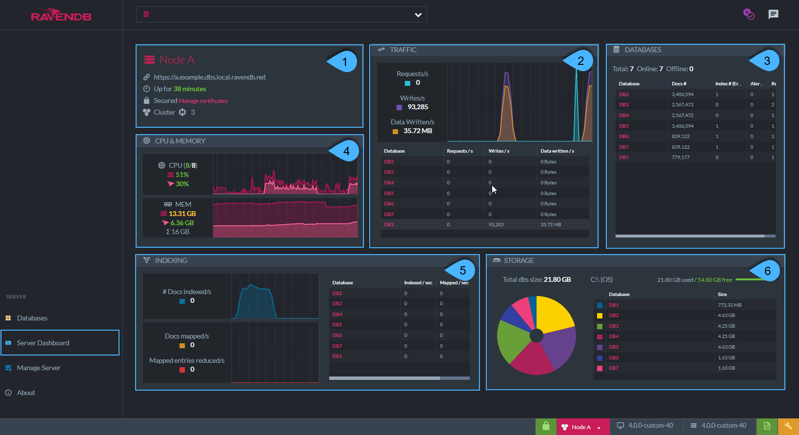 Figure 1. Server Dashboard