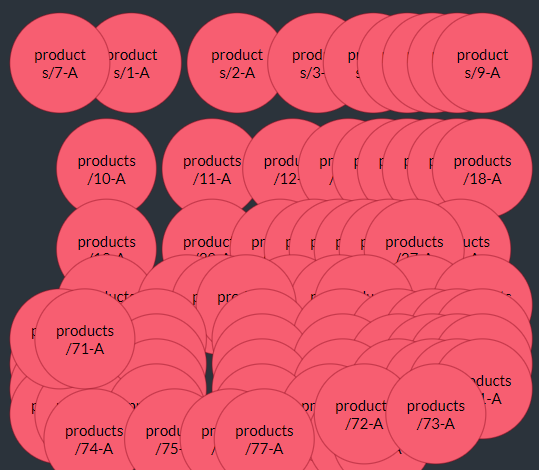 Data Nodes: Products