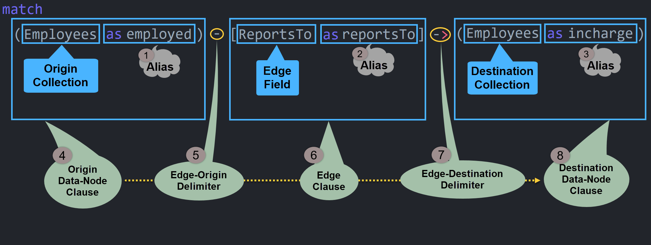 Graph query: Query Structure