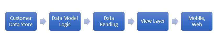 Data Flow for General User Experience Platform
