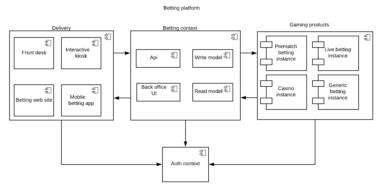 StarNet's Software Architecture
