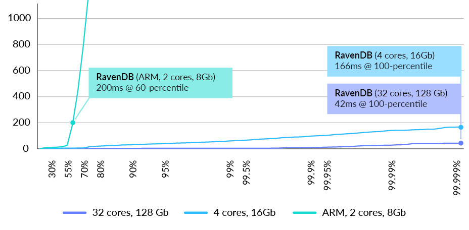 Fig. 11 RavenDB latency distribution in milliseconds at 1k requests/sec for users query (lower is better)
