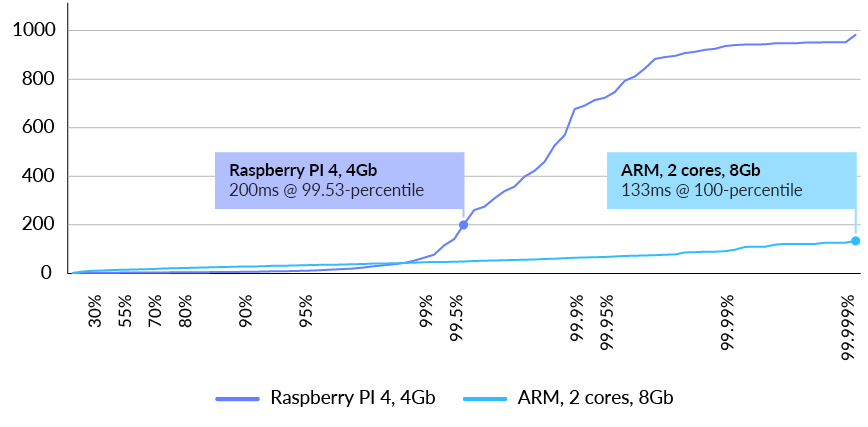 Fig. 12 RavenDB latency distribution in milliseconds at 500 requests/sec for users query (lower is better)
