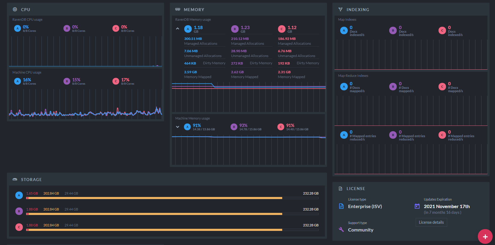 Cluster Dashboard